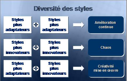 Diversité des styles